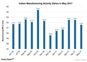 uploads/2017/06/Indian-Manufacturing-Activity-Slows-in-May-2017-2017-06-27-1.jpg
