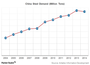 uploads/2015/03/China-Steel-demand1.png