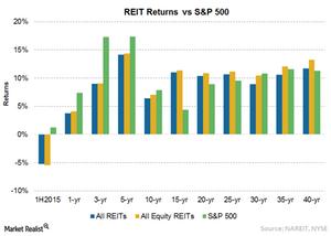 uploads/2015/08/Chart-18-REIT-Returns2.png