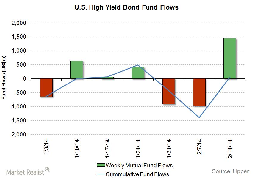 uploads///HY Fund Flows_Feb