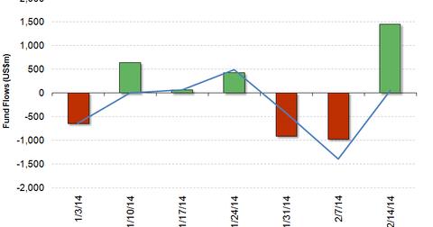 uploads/2014/02/HY-Fund-Flows_Feb-14-2014.png