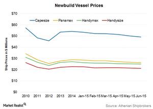 uploads///Newbuild prices