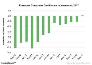 uploads///Eurozone Consumer Confidence in November