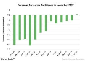 uploads///Eurozone Consumer Confidence in November