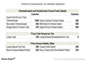 uploads/2015/03/Calorie-Comparison-on-Healthy-Options-2015-03-281.jpg