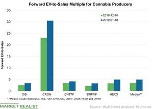 uploads/// Forward EV to Sales Multiple for Cannabis Producers