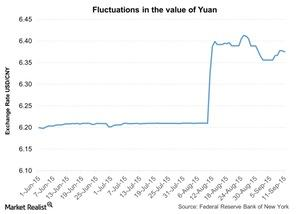 uploads///Fluctuations in the value of Yuan
