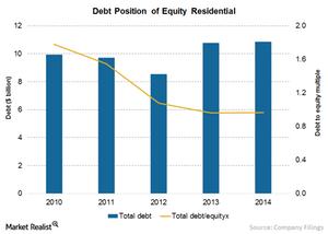uploads///Chart  Debt