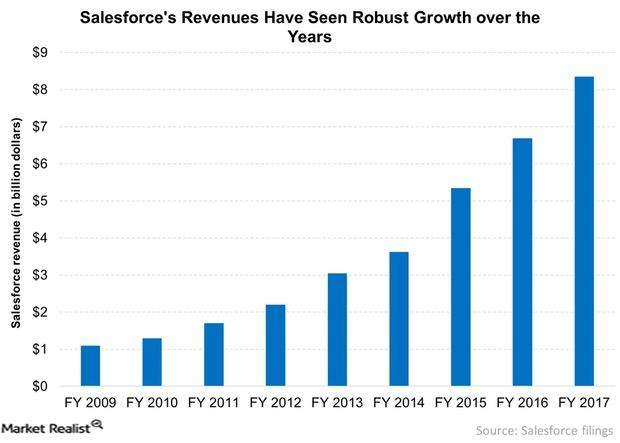 uploads///Salesforces Revenues Have Seen Robust Growth over the Years