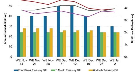 uploads/2015/01/Weekly-T-Bill-Issuance-and-Bid-Cover-Ratio1.jpg
