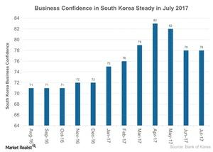 uploads///Business Confidence in South Korea Steady in July