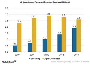 uploads/2015/07/Media-streaming-and-download-market.png