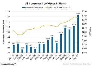 uploads///US Consumer Confidence in March