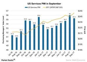 uploads/2017/10/US-Services-PMI-in-September-2017-10-06-1.jpg