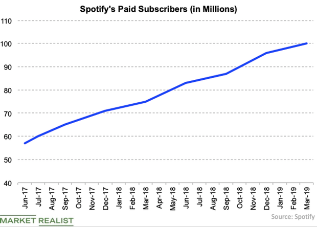 uploads///Spotify paid subs Q