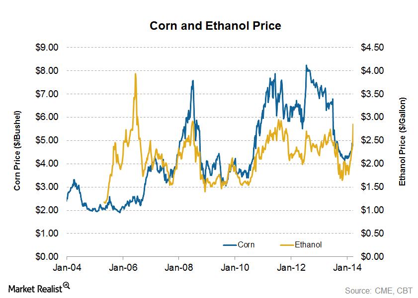 uploads///Corn and Ethanol Price