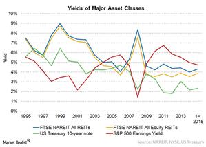 uploads/2015/08/Chart-17-Yields1.png