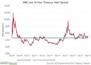 uploads///amz and treasury yield spread