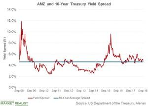 uploads/2018/10/amz-and-treasury-yield-spread-1.jpg