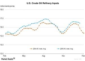 uploads/2016/01/U.S.-Crude-Oil-Refinery-Inputs1.jpg