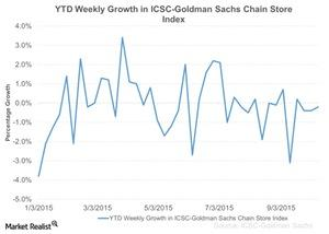 uploads/2015/10/YTD-Weekly-Growth-in-ICSC-Goldman-Sachs-Chain-Store-Index-2015-10-141.jpg