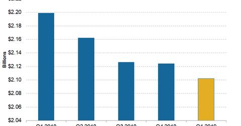 uploads/2019/04/Telecom-Frontier-1Q19-Adjusted-Revenue-1.png