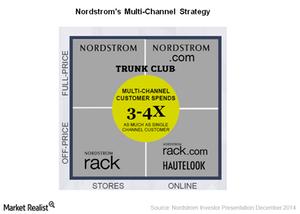 uploads/2015/02/multichannel-strategy1.png