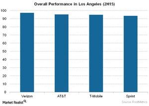 uploads/2015/12/Telecom-Overall-Performance-in-Los-Angeles-2H151.jpg