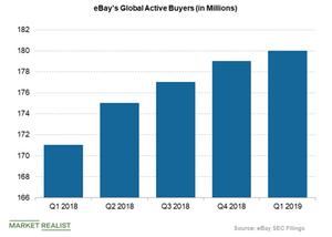 uploads/2019/04/ebay-active-buyers-1.png