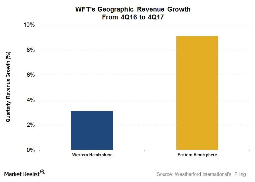 uploads///Segment revenue