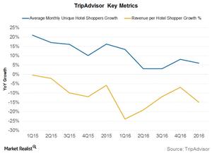 uploads/2017/02/TripAdvisor-metric-1.png