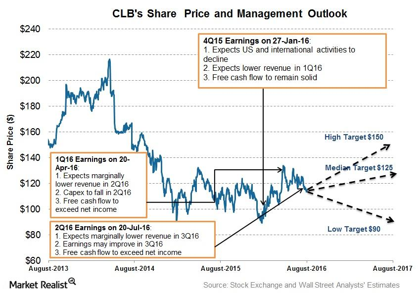 uploads///Share Price and Projection