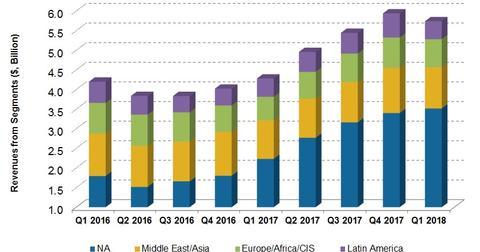 uploads/2018/06/Segment-revenue-1.jpg
