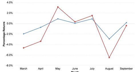 uploads/2015/10/chart8.png