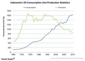 uploads///Indonesias Oil Consumption And Production Statistics