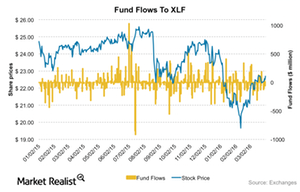 uploads/2016/04/XLF-Fundflows1.png