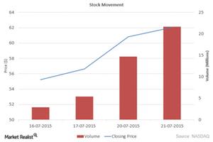 uploads///Stock Movement