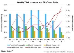 uploads/2016/04/Weekly-T-Bill-Issuance-and-Bid-Cover-Ratio-2016-04-091.jpg