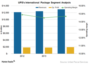 uploads/2015/06/UPS-international-segment-analysis1.png