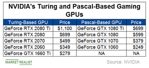 uploads/2019/03/B4_Semiconductors_NVDA-gaming-GPUs-1.png