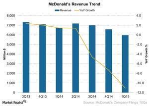 uploads///McDonalds Revenue Trend