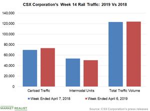 uploads/2019/04/Chart-7-CSX-1.png