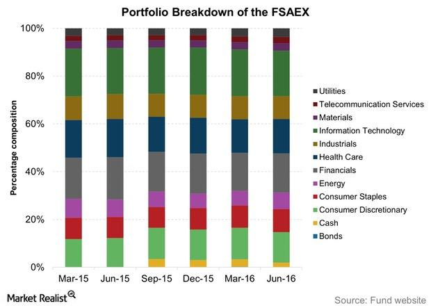 uploads///Portfolio Breakdown of the FSAEX