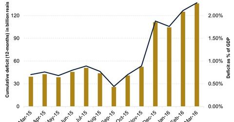 uploads/2016/05/Brazils-Primary-Deficit1.jpg