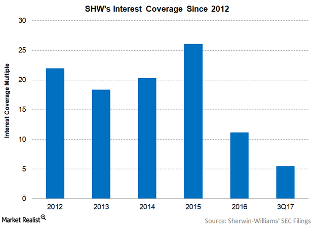 uploads///SHW interest coverage DEC