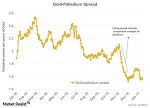 uploads///Gold Palladium Spread