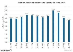 uploads///Inflation in Peru Continues to Decline in June