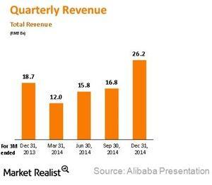 uploads///Alibaba revenue