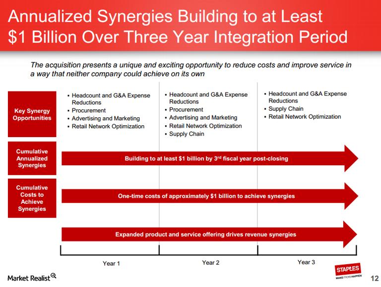 uploads///SPLS ODP synergies
