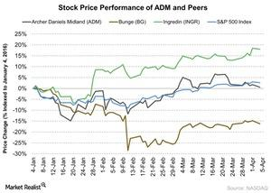 uploads/2016/04/Stock-Price-Performance-of-ADM-and-Peers-2016-04-051.jpg